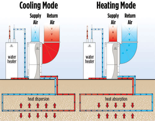 Williams Geothermal - How Geothermal Works