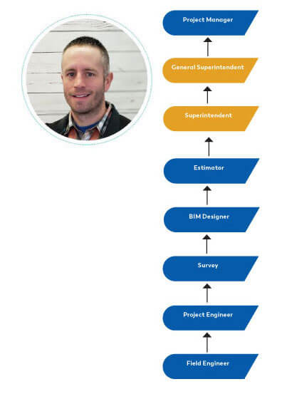 Graphic of Adam Dillon's Career Path